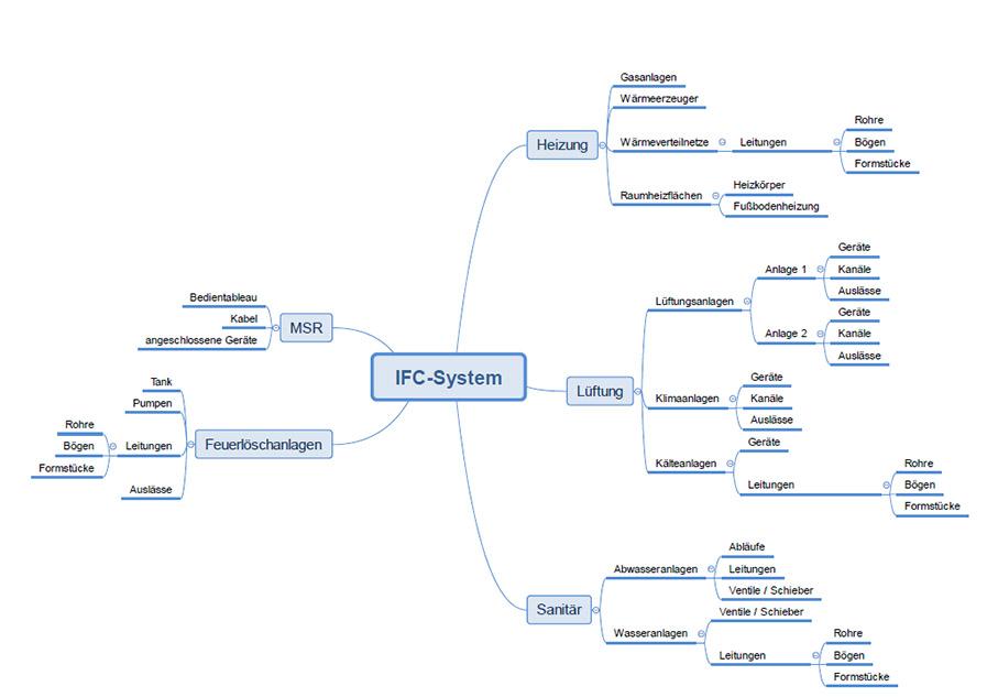 EURonics_ifc-systems